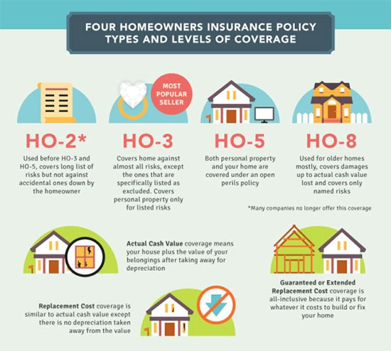 Cheap Homeowners Insurance - Compare Your Options